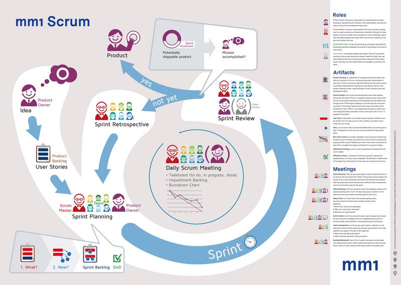 Scrum : un cadre pour la gestion agile